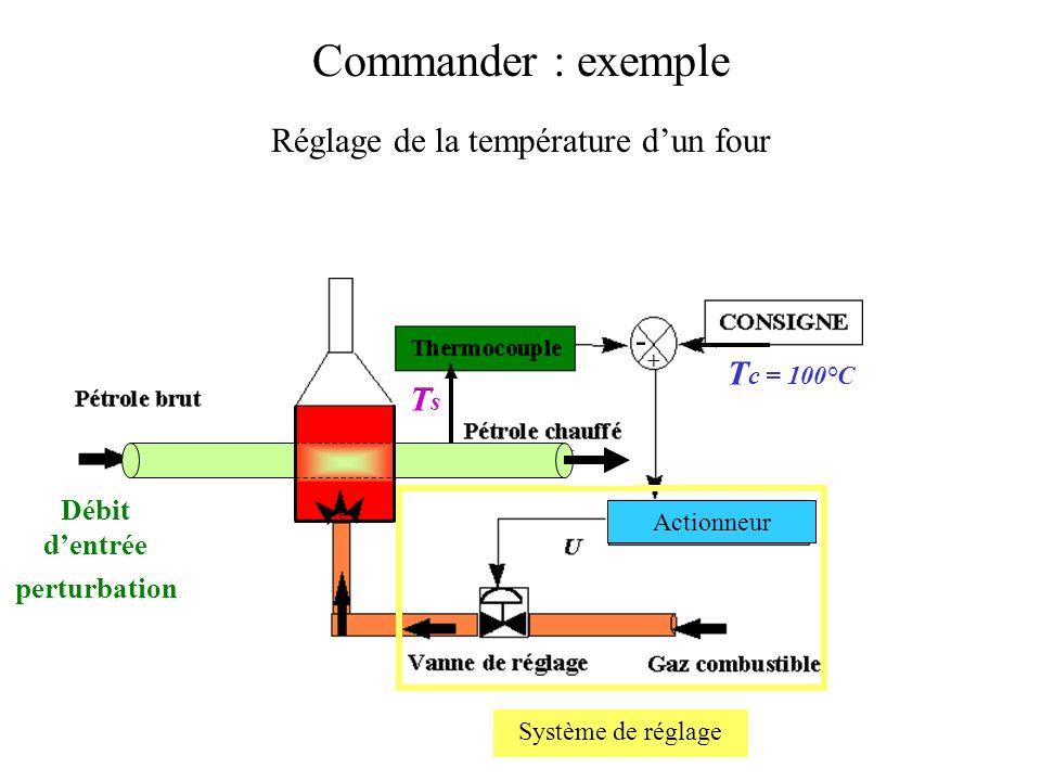 Commander : exemple Réglage de la température dun four Actionneur T c = 100°C Système de réglage TsTs perturbation Débit dentrée - + TsTs