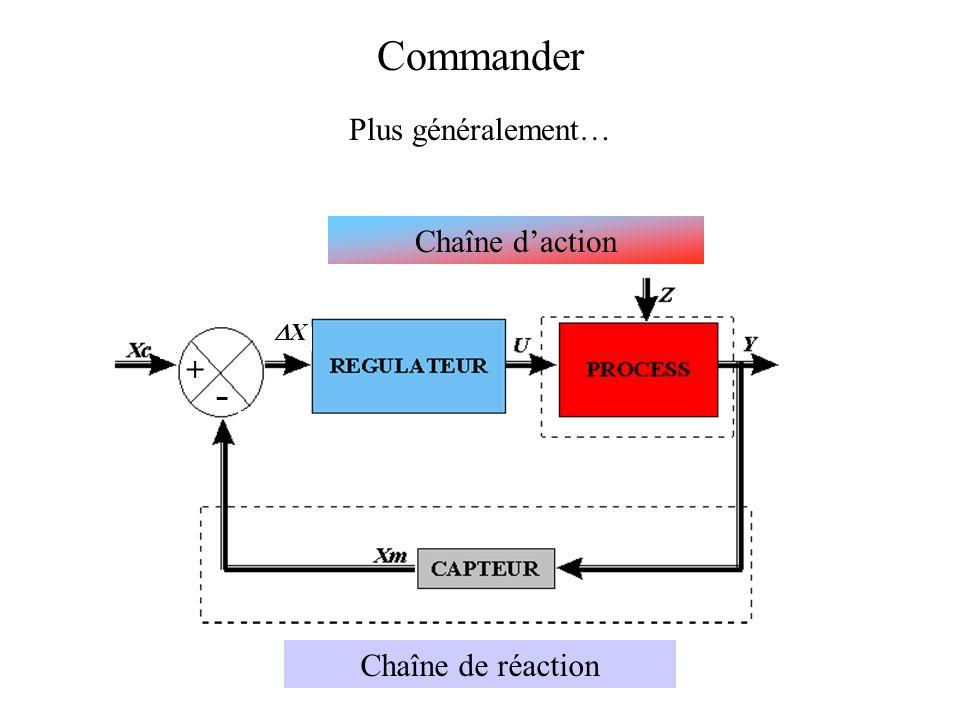 Commander Plus généralement… Chaîne daction X Chaîne de réaction - +