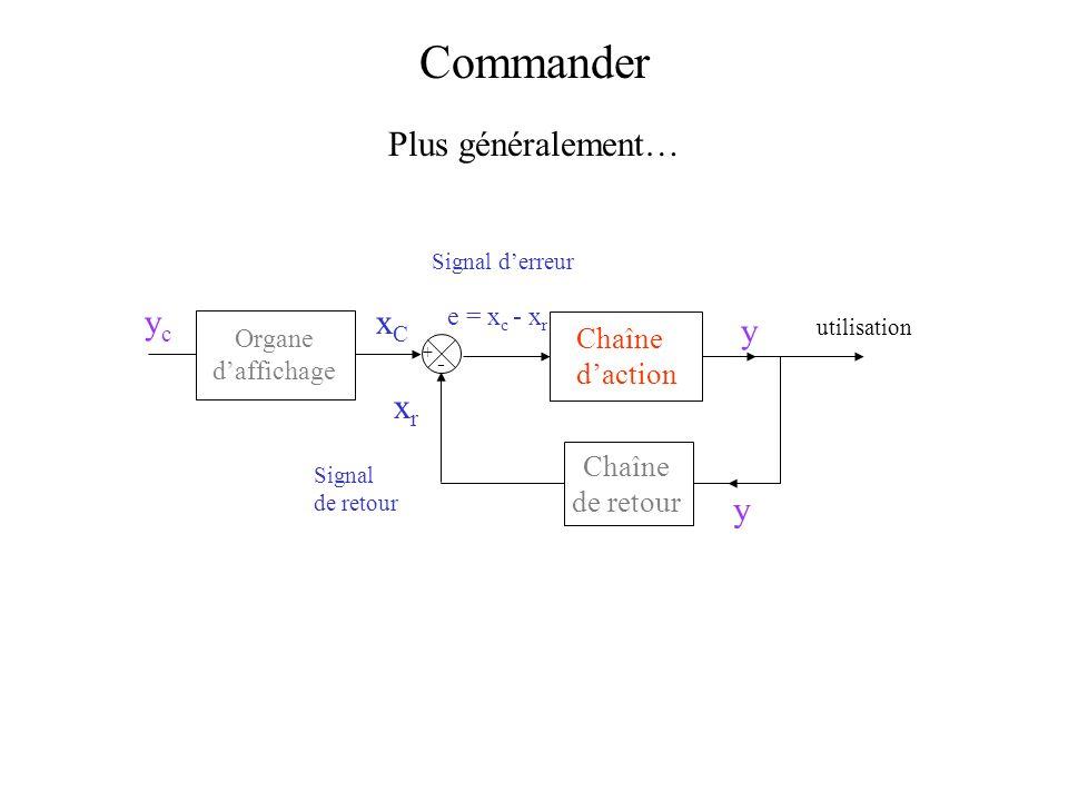 + - y e = x c - x r xrxr xCxC Chaîne de retour utilisation Organe daffichage ycyc Signal de retour y Signal derreur Chaîne daction Commander Plus géné