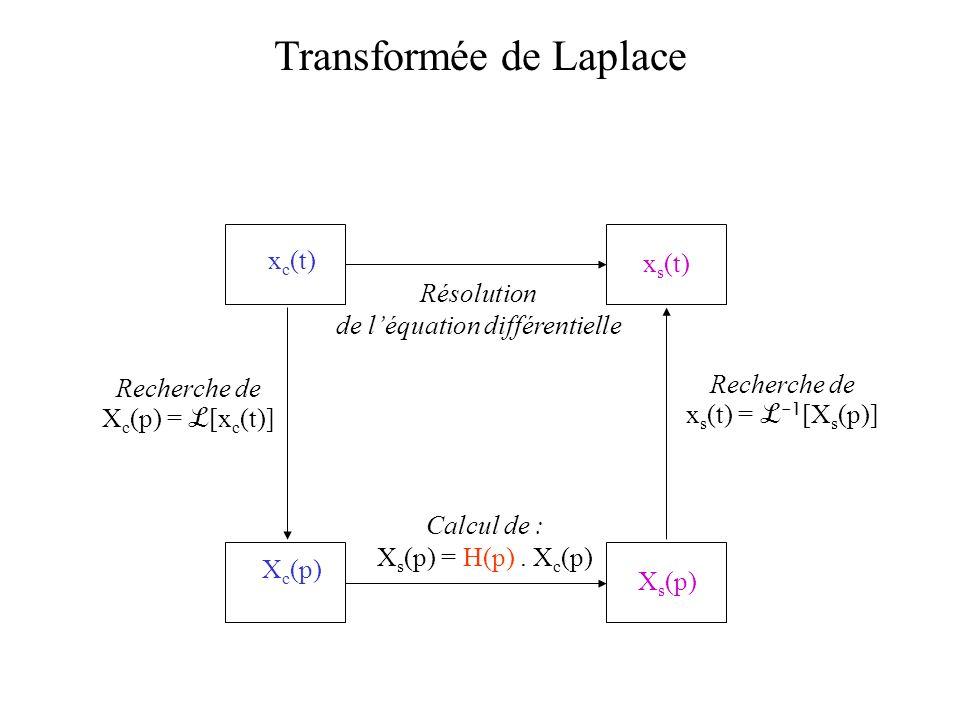Résolution de léquation différentielle Recherche de X c (p) = [x c (t)] Recherche de x s (t) = -1 [X s (p)] Calcul de : X s (p) = H(p). X c (p) X c (p