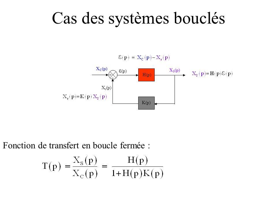 Cas des systèmes bouclés + - X S (p) (p) X r (p) X C (p) H(p) K(p) Fonction de transfert en boucle fermée :