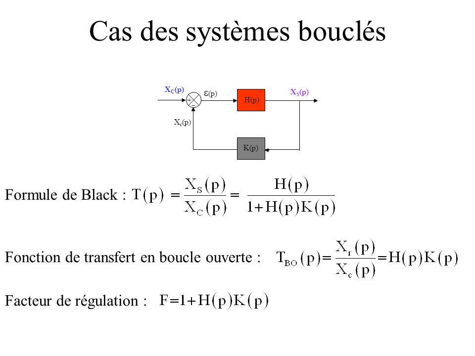 + - X S (p) (p) X r (p) X C (p) H(p) K(p) Formule de Black : Fonction de transfert en boucle ouverte : Cas des systèmes bouclés Facteur de régulation