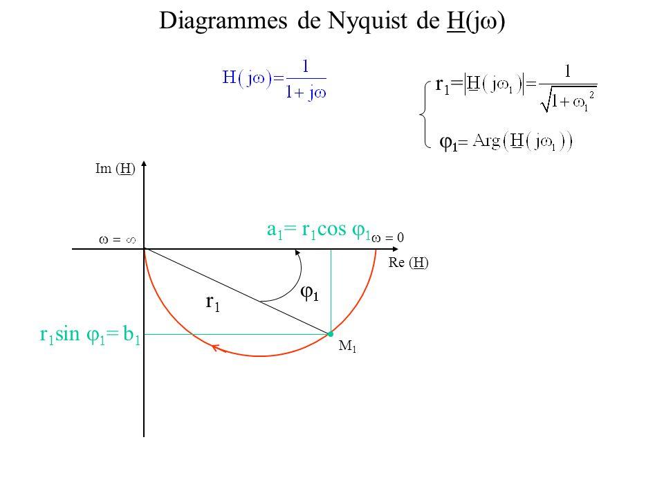 Im (H) Re (H) M1M1 r1r1 Diagrammes de Nyquist de H(j ) r1=r1= b1b1 r 1 sin = = r 1 cos a1a1