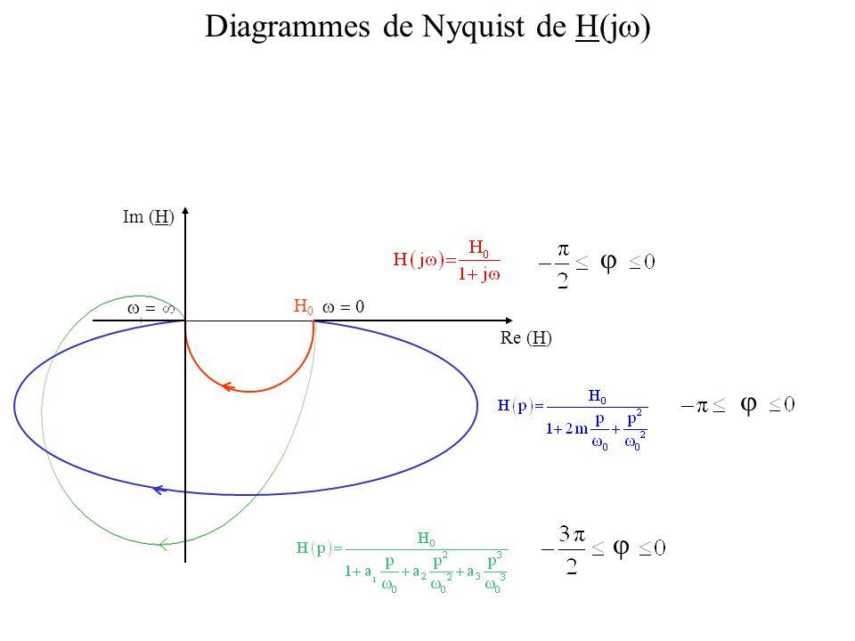 Im (H) Re (H) Diagrammes de Nyquist de H(j ) H0H0