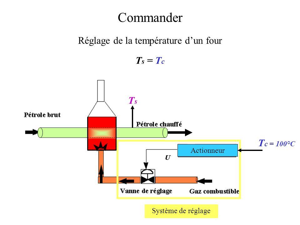 Commander : exemple Réglage de la température dun four Débit du gaz combustible TsTs Sortie Entrée T c = 100°C TcTc