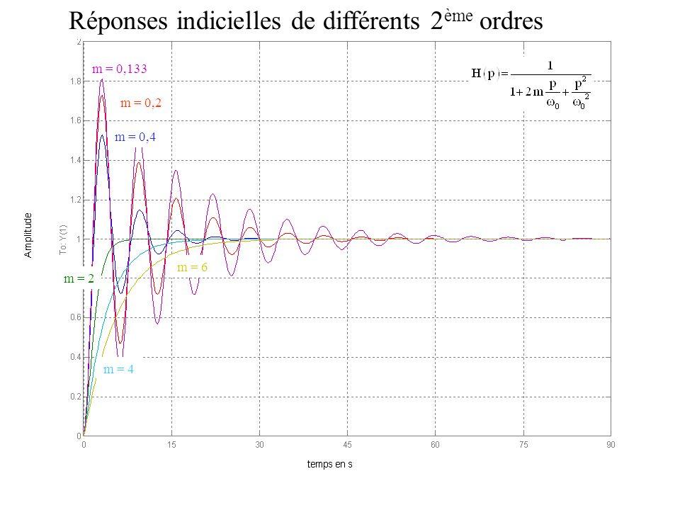 m = 0,133 m = 0,2 m = 0,4 m = 2 m = 4 m = 6 Réponses indicielles de différents 2 ème ordres