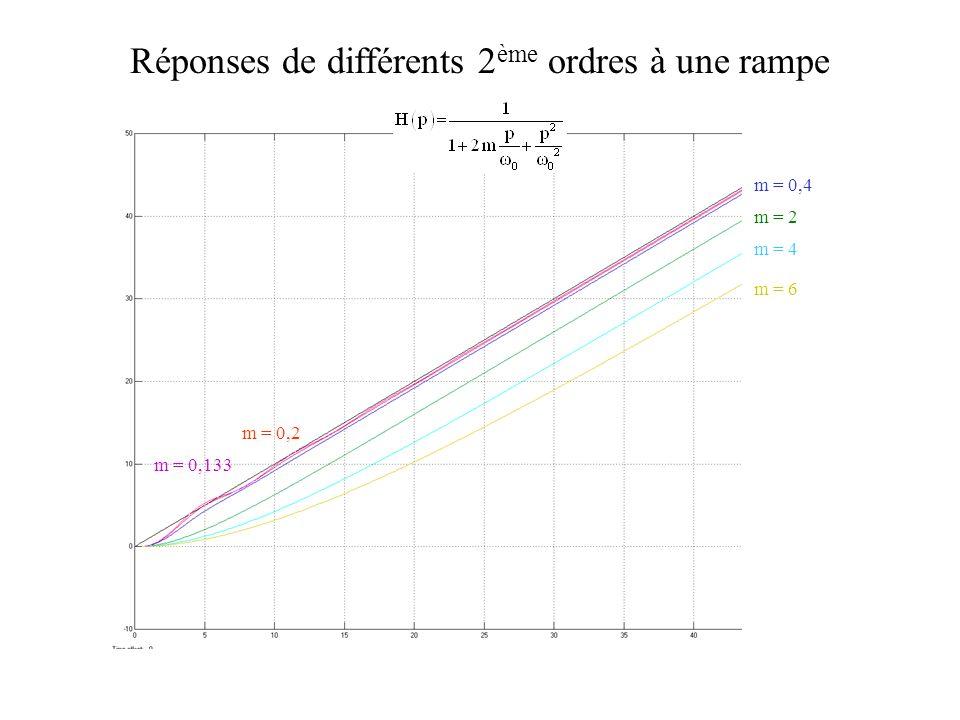 m = 0,133 m = 0,2 m = 0,4 m = 2 m = 6 m = 4 Réponses de différents 2 ème ordres à une rampe