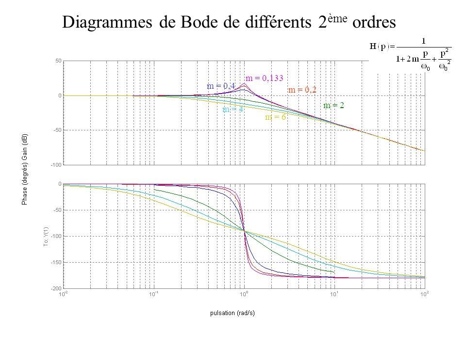 m = 0,2 m = 0,133 m = 0,4 m = 2 m = 6 m = 4 Diagrammes de Bode de différents 2 ème ordres