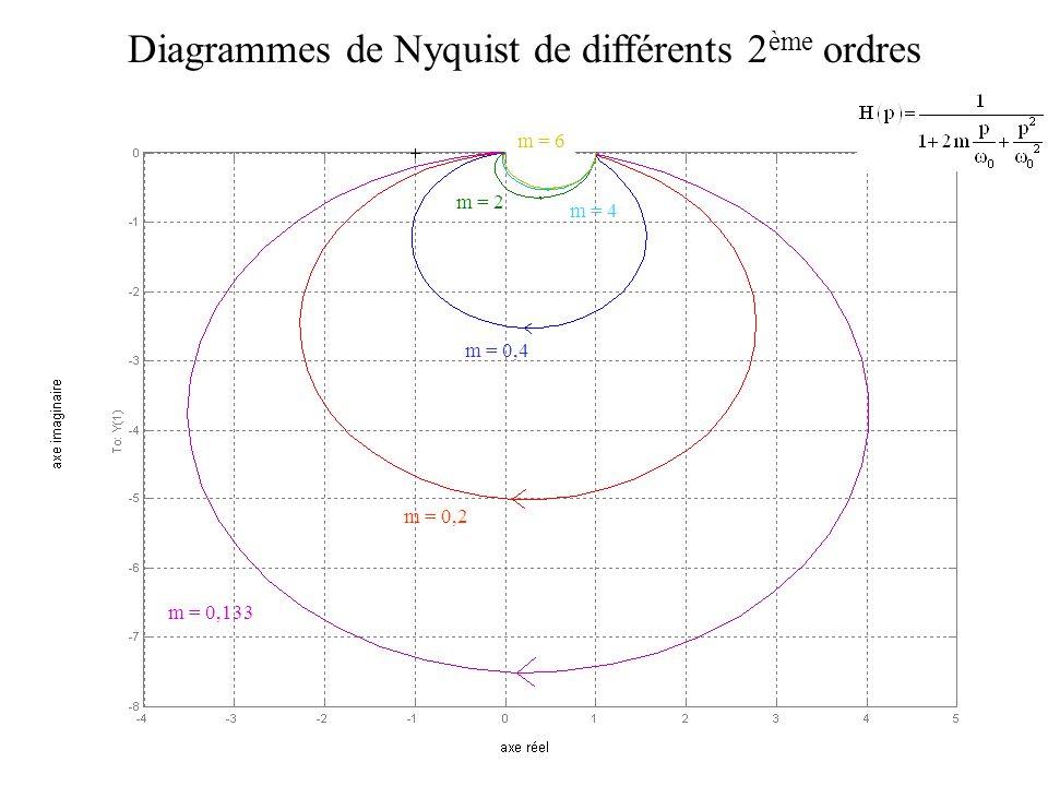 m = 0,133 m = 0,2 m = 0,4 m = 2 m = 4 Diagrammes de Nyquist de différents 2 ème ordres m = 6