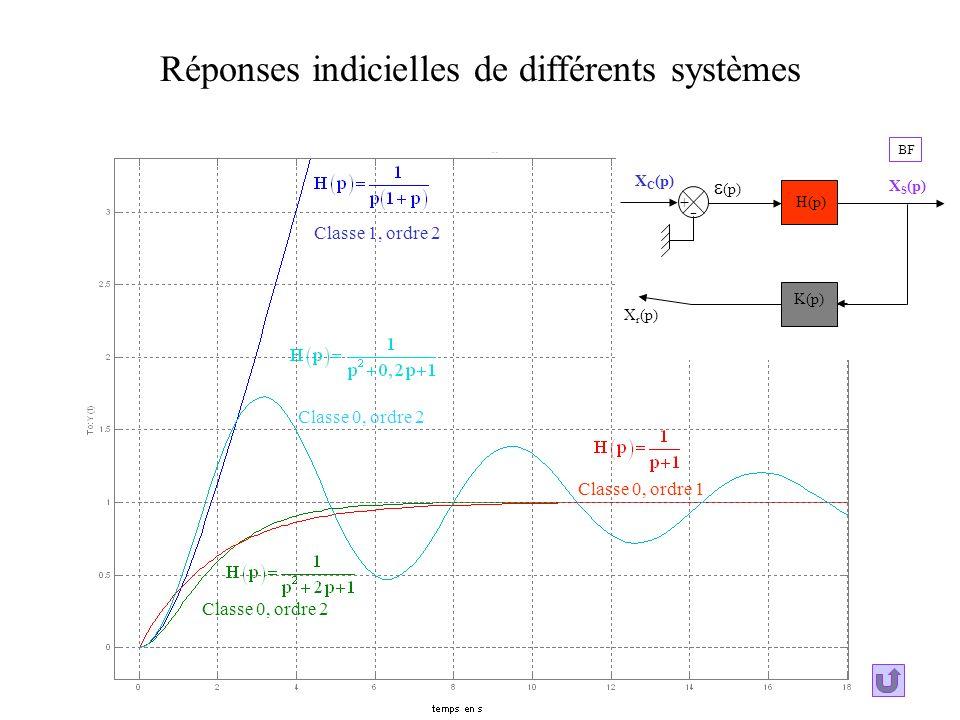 Réponses indicielles de différents systèmes Classe 1, ordre 2 Classe 0, ordre 2 Classe 0, ordre 1 Classe 0, ordre 2 + - X S (p) (p) X r (p) X C (p) H(