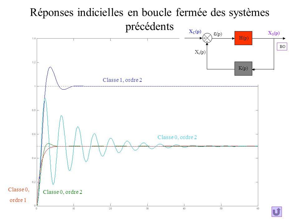 Réponses indicielles en boucle fermée des systèmes précédents Classe 1, ordre 2 Classe 0, ordre 2 Classe 0, ordre 1 + - X S (p) (p) X r (p) X C (p) H(