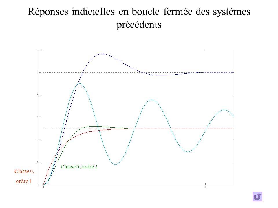 Réponses indicielles en boucle fermée des systèmes précédents Classe 0, ordre 1 Classe 0, ordre 2
