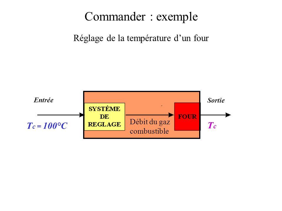 + - y e = x c - x r xrxr xCxC Chaîne de retour utilisation Organe daffichage ycyc Signal de retour y Signal derreur Chaîne daction Commander Plus généralement…