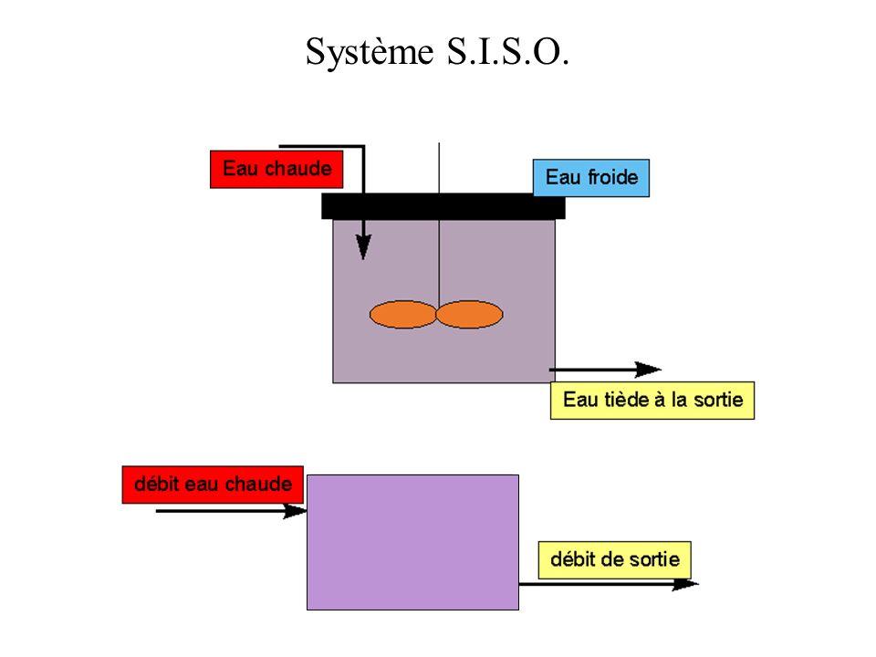 Réponses à une rampe de différents systèmes Classe 1, ordre 2 Classe 0, ordre 2 Classe 0, ordre 1 Classe 0, ordre 2