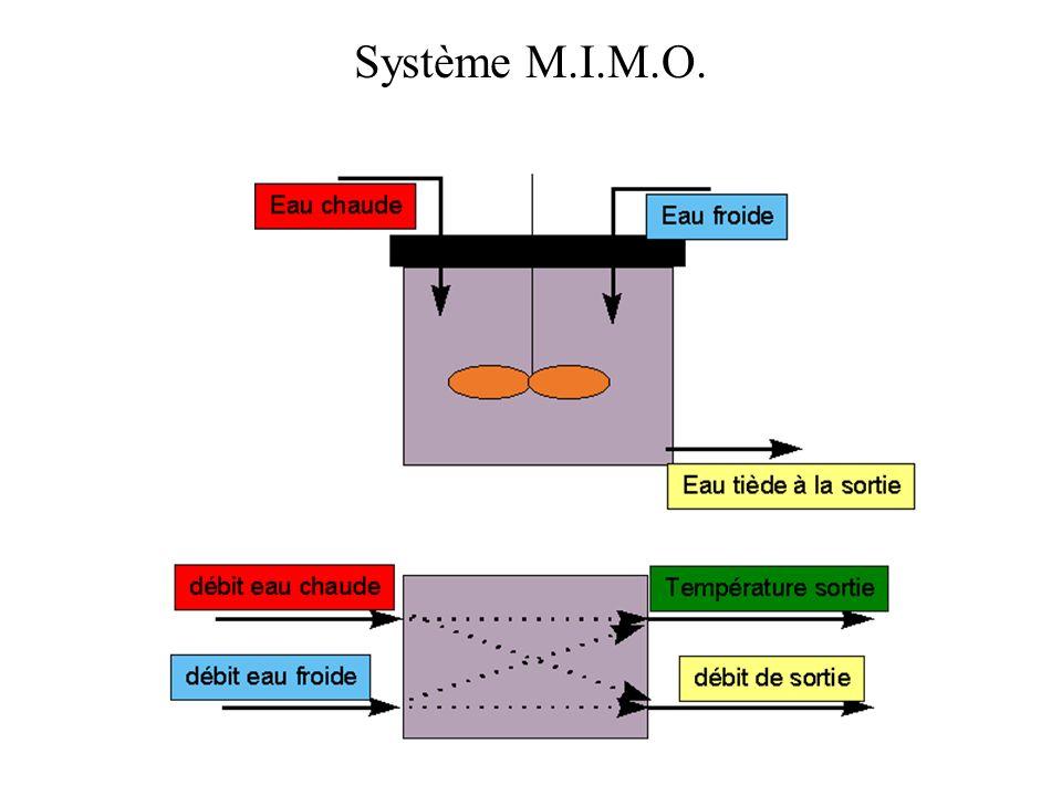Commander Réglage de la température dun four Actionneur T c = 100°C Débit dentrée T s = T c Système de réglage TsTs perturbation