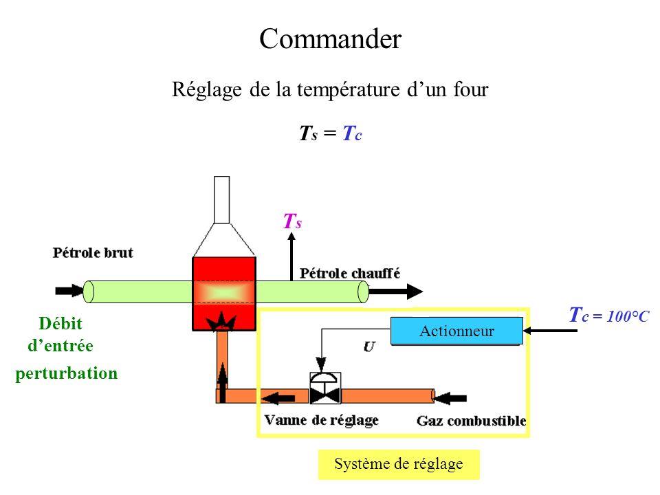 Réponses indicielles en boucle fermée des systèmes précédents Classe 1, ordre 2 Classe 0, ordre 2 Classe 0, ordre 1 + - X S (p) (p) X r (p) X C (p) H(p) K(p) BO
