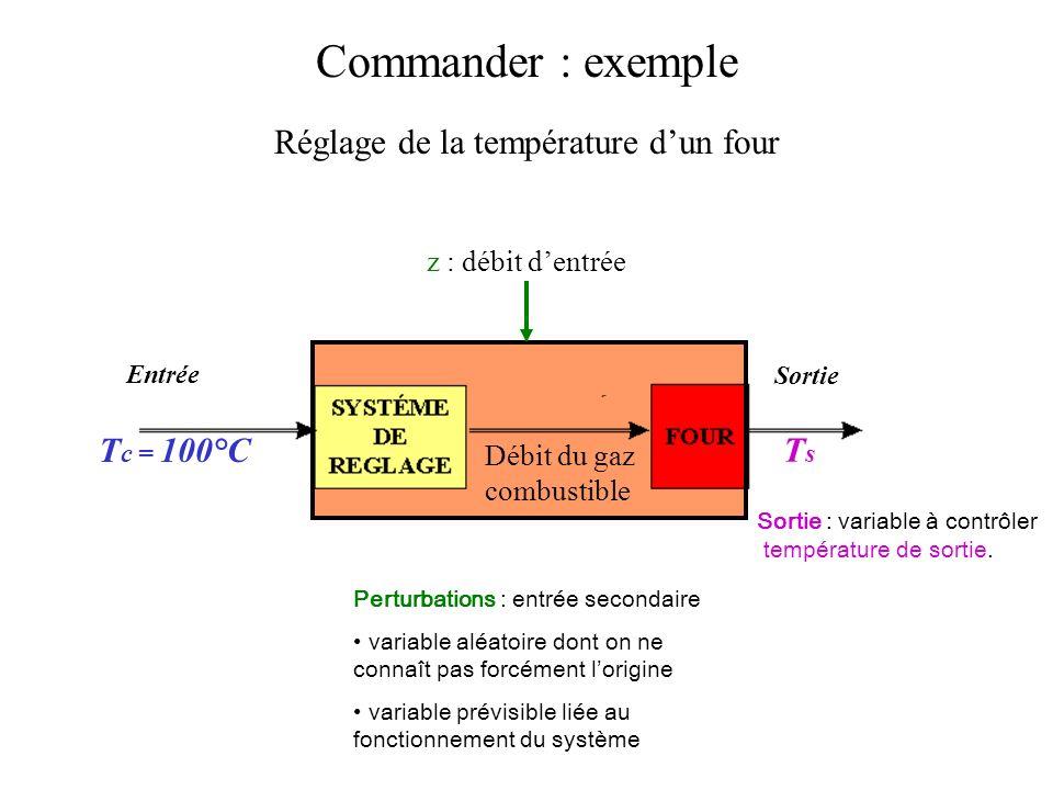 Commander : exemple Réglage de la température dun four Débit du gaz combustible TsTs Sortie Entrée Sortie : variable à contrôler température de sortie.