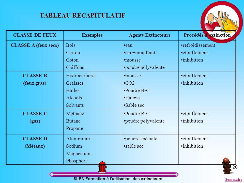 SLPN Formation à lutilisation des extincteurs 20 TABLEAU RECAPITULATIF CLASSE DE FEUXExemplesAgents ExtincteursProcédés dextinction CLASSE A (feux sec