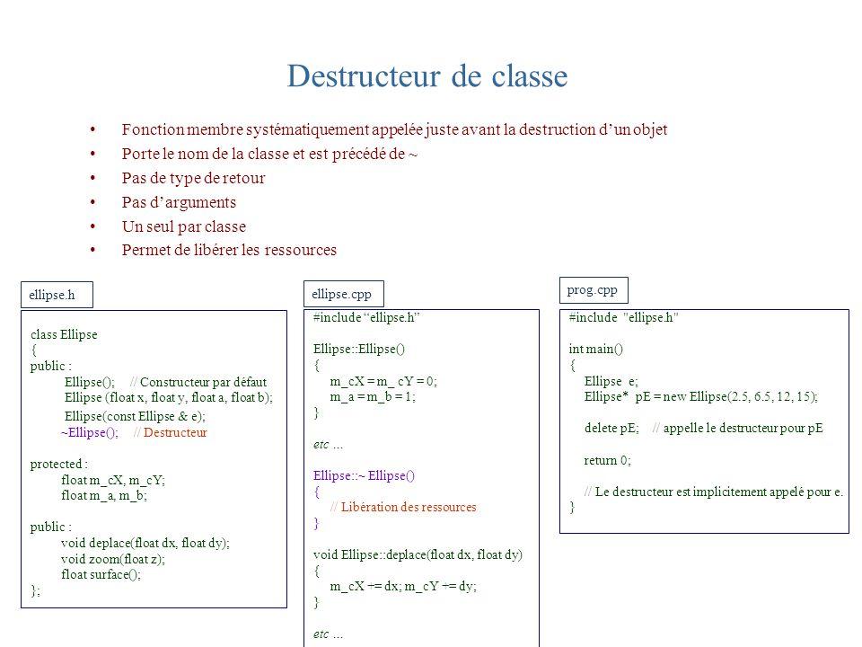Destructeur de classe Fonction membre systématiquement appelée juste avant la destruction dun objet Porte le nom de la classe et est précédé de ~ Pas