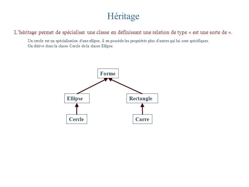 Héritage Lhéritage permet de spécialiser une classe en définissant une relation de type « est une sorte de ». Cercle Forme Ellipse Carre Rectangle Un