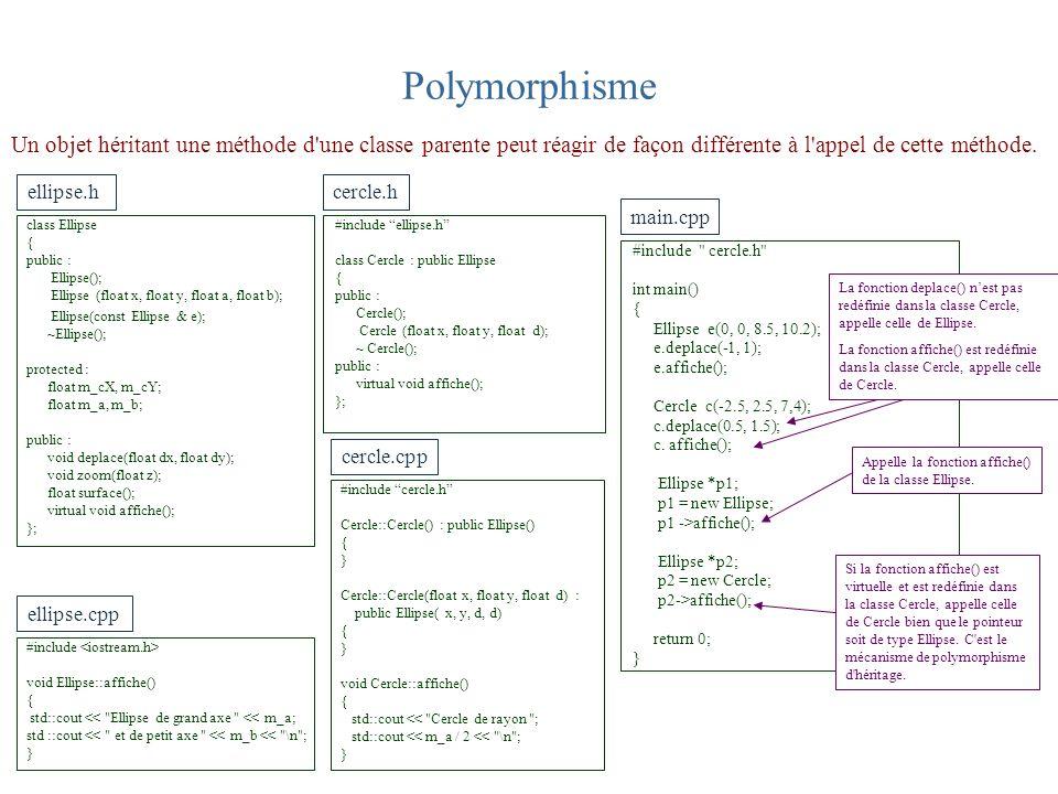 Polymorphisme Un objet héritant une méthode d'une classe parente peut réagir de façon différente à l'appel de cette méthode. cercle.cpp ellipse.cpp #i