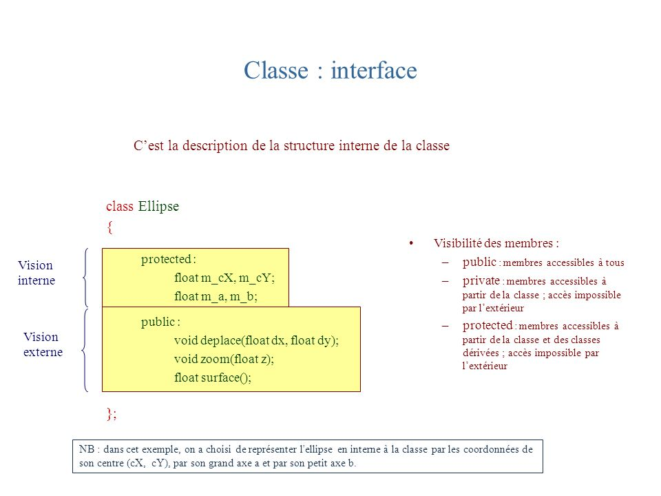 Interface de la classe Ellipse class Ellipse { protected : float m_cX, m_cY; float m_a, m_b; public : void deplace(float dx, float dy); void zoom(float z); float surface(); }; Classe : implantation void Ellipse::deplace(float dx, float dy) { m_cX += dx; m_cY += dy; } void Ellipse ::zoom(float z) { m_a *= z; m_b *= z; } float Ellipse ::surface() { return 3.14 * m_a * m_b / 4.; } Cest la définition des fonctions associées Opérateur de portée