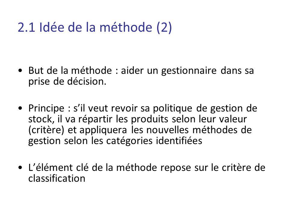2.1 Idée de la méthode (2) But de la méthode : aider un gestionnaire dans sa prise de décision. Principe : sil veut revoir sa politique de gestion de