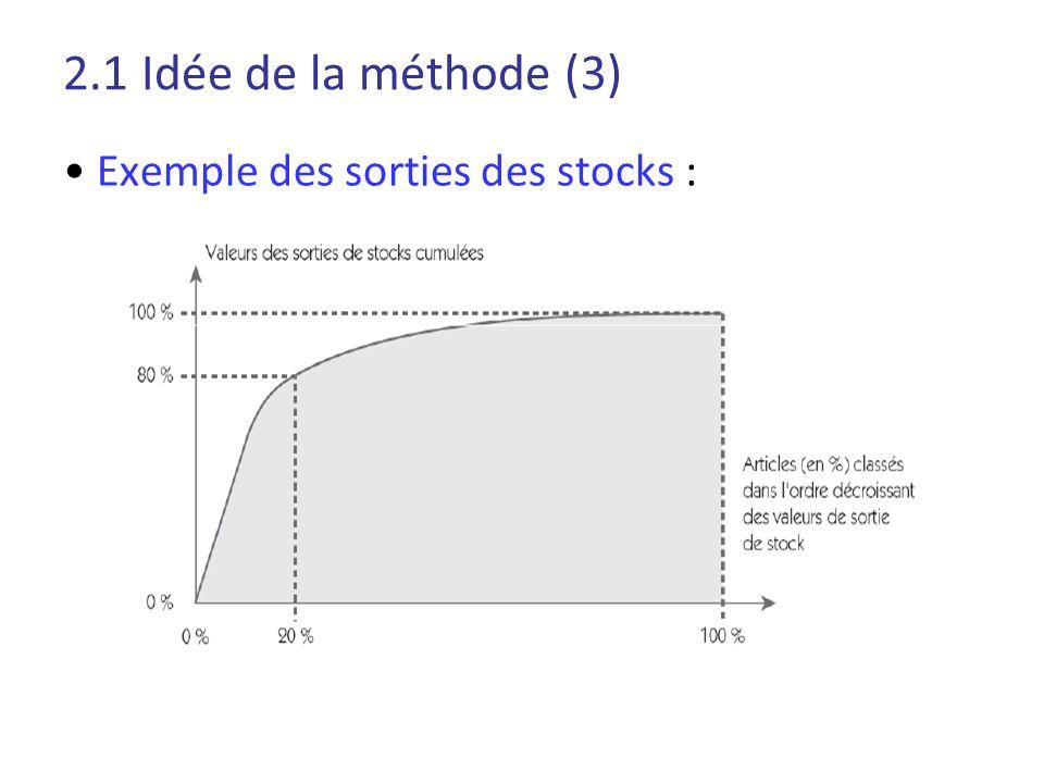 2.1 Idée de la méthode (3) Exemple des sorties des stocks :