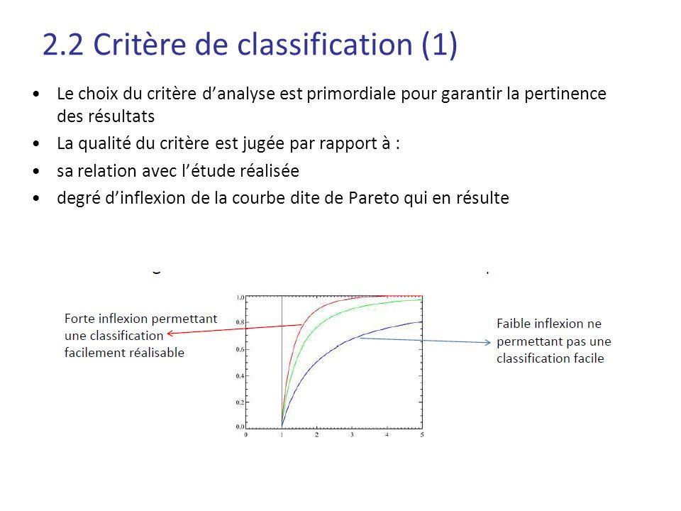 Le choix du critère danalyse est primordiale pour garantir la pertinence des résultats La qualité du critère est jugée par rapport à : sa relation ave