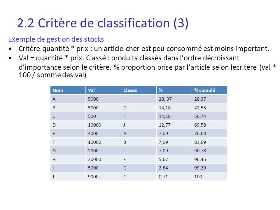 2.2 Critère de classification (3) Exemple de gestion des stocks Critère quantité * prix : un article cher est peu consommé est moins important. Val =