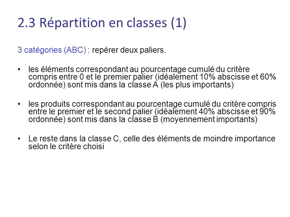 2.3 Répartition en classes (1) 3 catégories (ABC) : repérer deux paliers. les éléments correspondant au pourcentage cumulé du critère compris entre 0