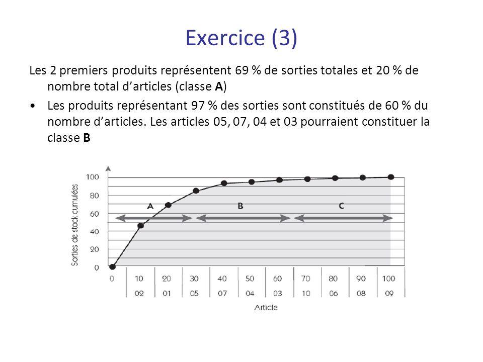 Exercice (3) Les 2 premiers produits représentent 69 % de sorties totales et 20 % de nombre total darticles (classe A) Les produits représentant 97 %