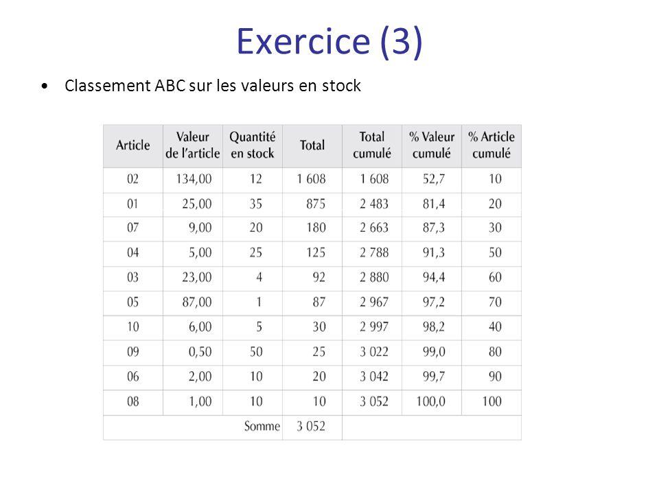 Classement ABC sur les valeurs en stock Exercice (3)