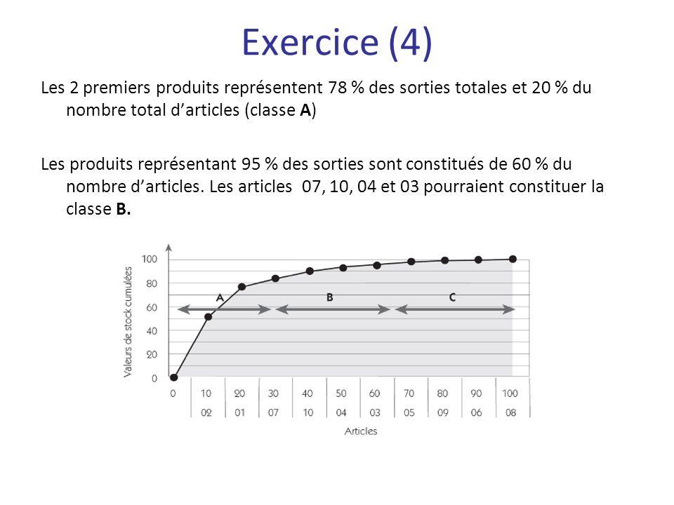 Les 2 premiers produits représentent 78 % des sorties totales et 20 % du nombre total darticles (classe A) Les produits représentant 95 % des sorties