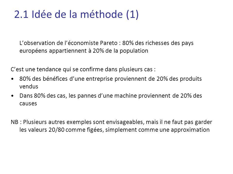 2.1 Idée de la méthode (1) Lobservation de léconomiste Pareto : 80% des richesses des pays européens appartiennent à 20% de la population Cest une ten