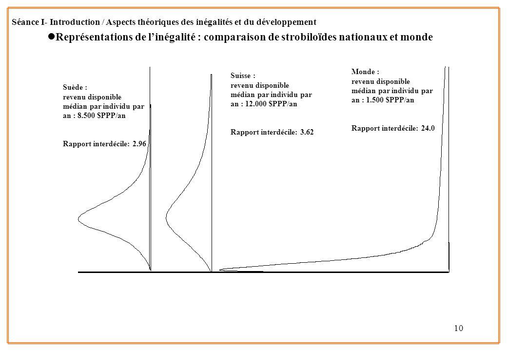 10 lReprésentations de linégalité : comparaison de strobiloïdes nationaux et monde Séance I- Introduction / Aspects théoriques des inégalités et du dé