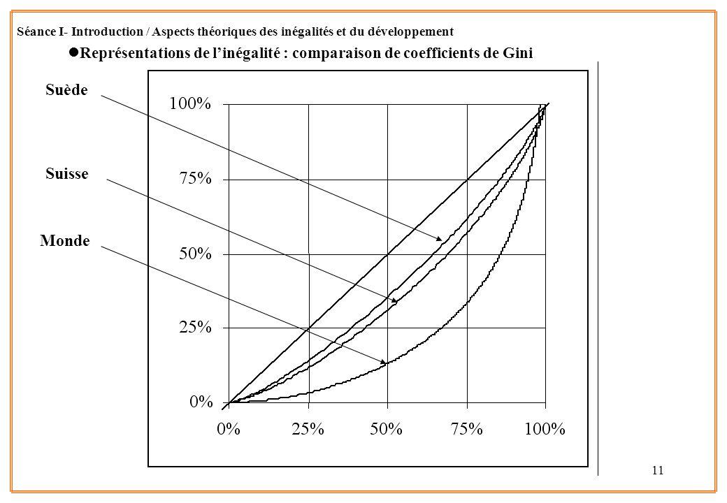 11 lReprésentations de linégalité : comparaison de coefficients de Gini Séance I- Introduction / Aspects théoriques des inégalités et du développement