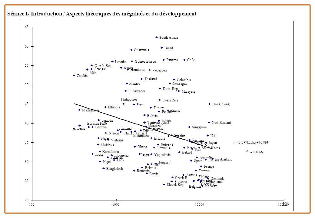 12 Séance I- Introduction / Aspects théoriques des inégalités et du développement Zambia Yugoslavia Vietnam Venezuela Uganda U.S. U.K. Turkey Tunisia
