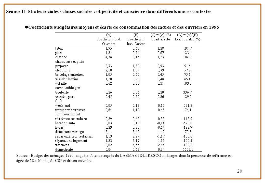 20 Source : Budget des ménages 1995, enquête obtenue auprès du LASMAS-IDL/IRESCO ; ménages dont la personne de référence est âgée de 18 à 65 ans, de C