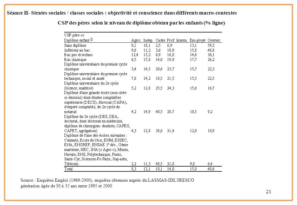 21 Source : Enquêtes Emploi (1969-2000), enquêtes obtenues auprès du LASMAS-IDL/IRESCO génération âgée de 30 à 35 ans entre 1995 et 2000 Séance II- St