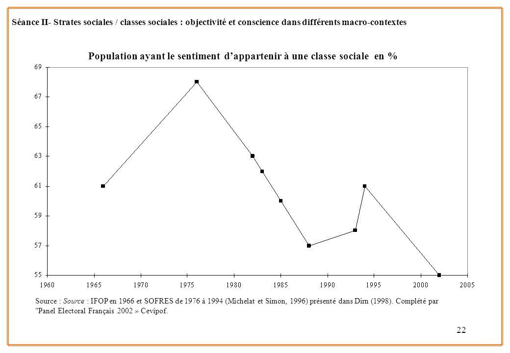 22 Source : Source : IFOP en 1966 et SOFRES de 1976 à 1994 (Michelat et Simon, 1996) présenté dans Dirn (1998). Complété par