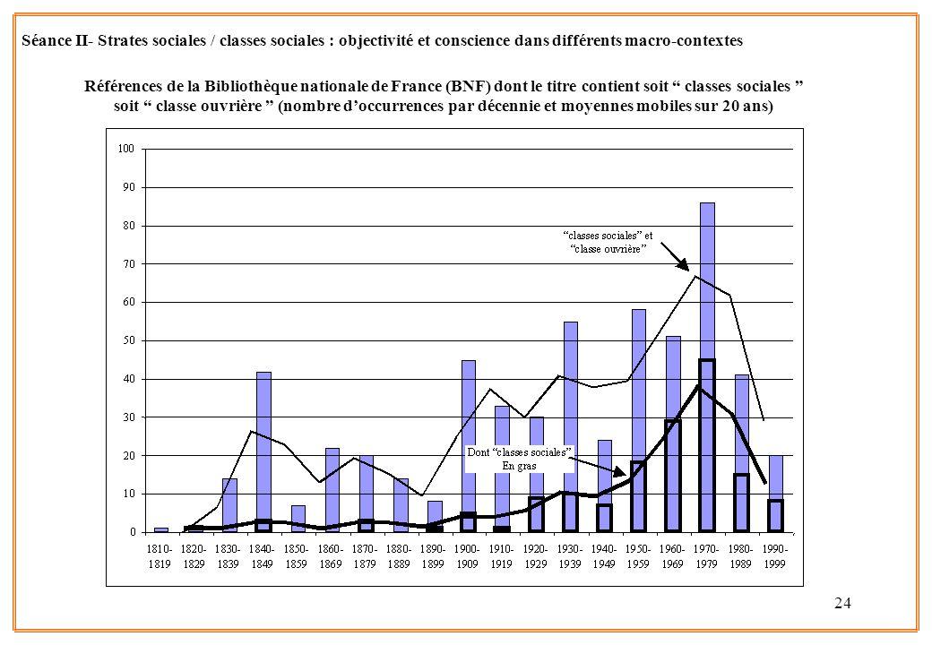 24 Séance II- Strates sociales / classes sociales : objectivité et conscience dans différents macro-contextes Références de la Bibliothèque nationale