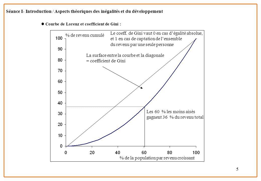 5 lCourbe de Lorenz et coefficient de Gini : % de la population par revenu croissant % de revenu cumulé Les 60 % les moins aisés gagnent 36 % du reven