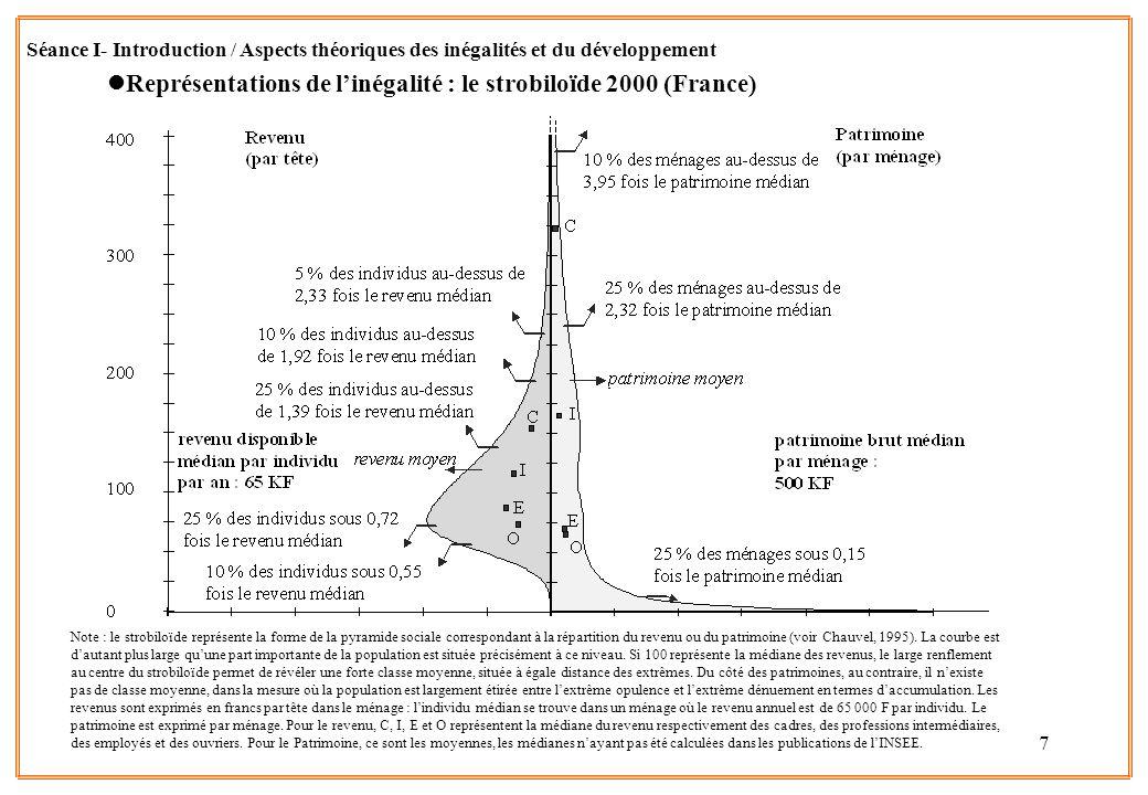 7 lReprésentations de linégalité : le strobiloïde 2000 (France) Note : le strobiloïde représente la forme de la pyramide sociale correspondant à la ré