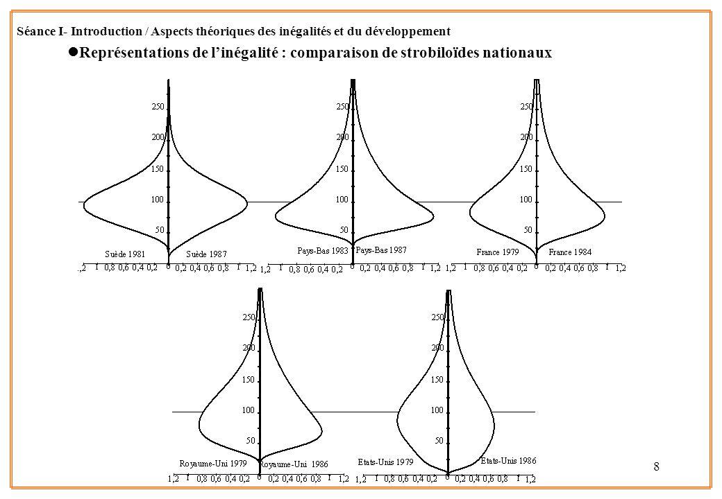 8 lReprésentations de linégalité : comparaison de strobiloïdes nationaux Séance I- Introduction / Aspects théoriques des inégalités et du développemen