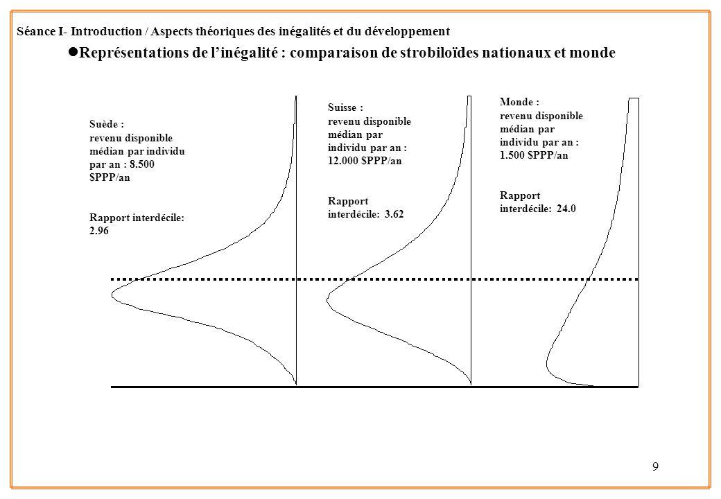 9 lReprésentations de linégalité : comparaison de strobiloïdes nationaux et monde Séance I- Introduction / Aspects théoriques des inégalités et du dév