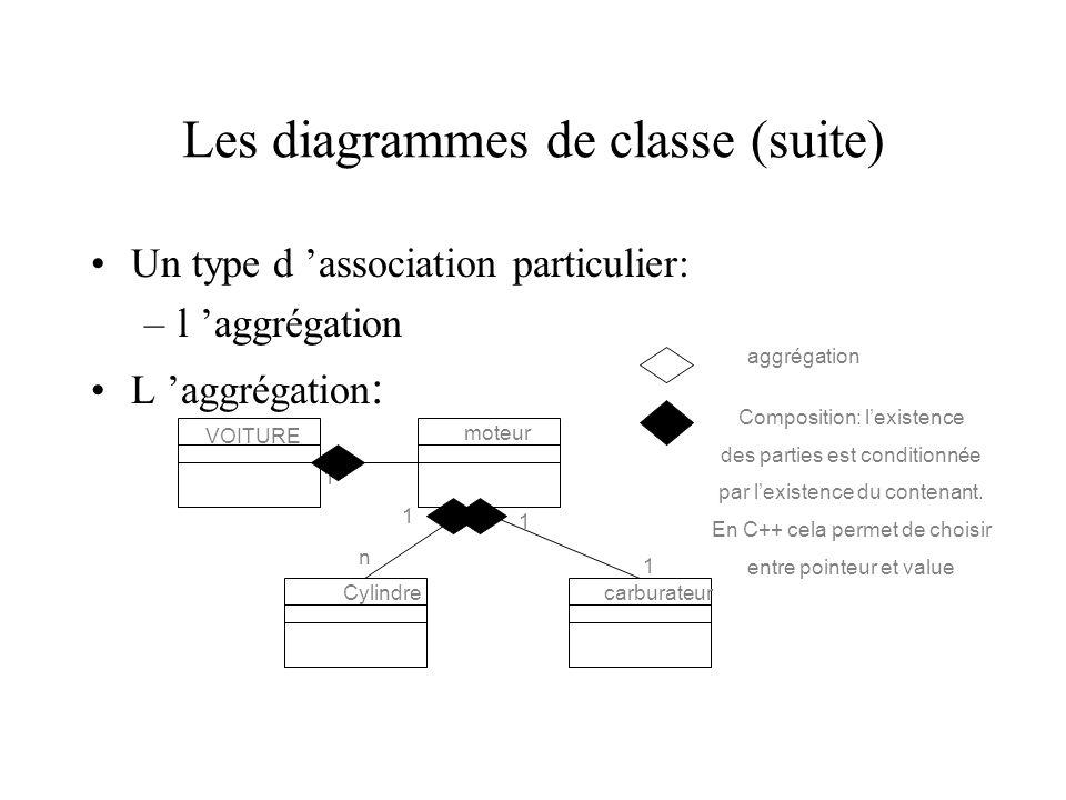 Les diagrammes de classe (suite) Un type d association particulier: –l aggrégation L aggrégation : VOITURE moteur Cylindrecarburateur 1 1 1 1 n aggrégation Composition: lexistence des parties est conditionnée par lexistence du contenant.