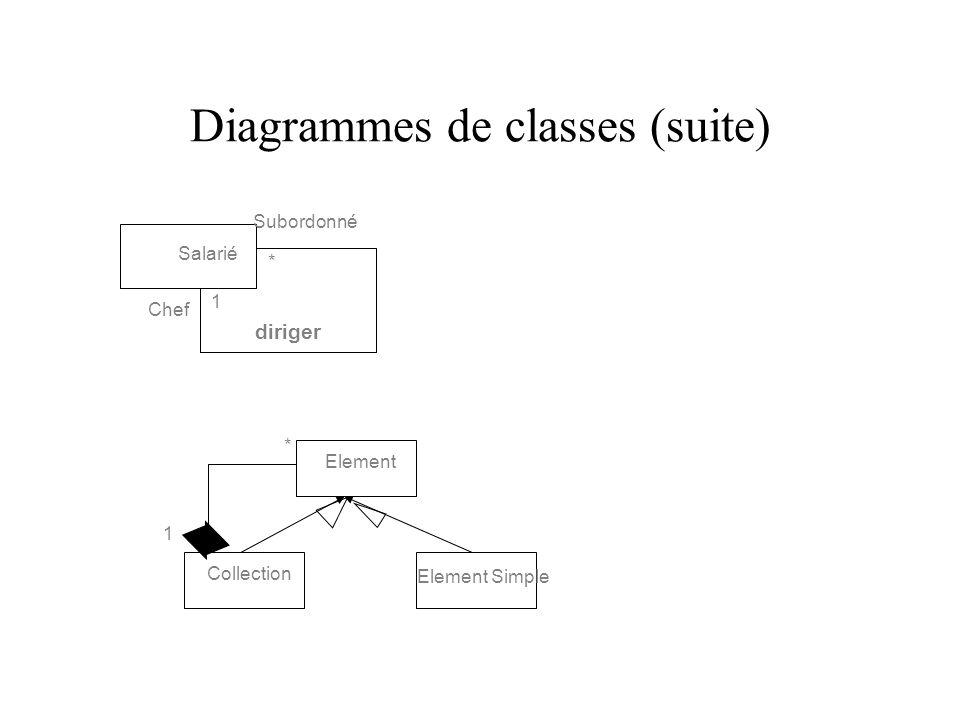 Diagrammes de classes (suite) Salarié Chef Subordonné diriger 1 * Element Collection Element Simple * 1