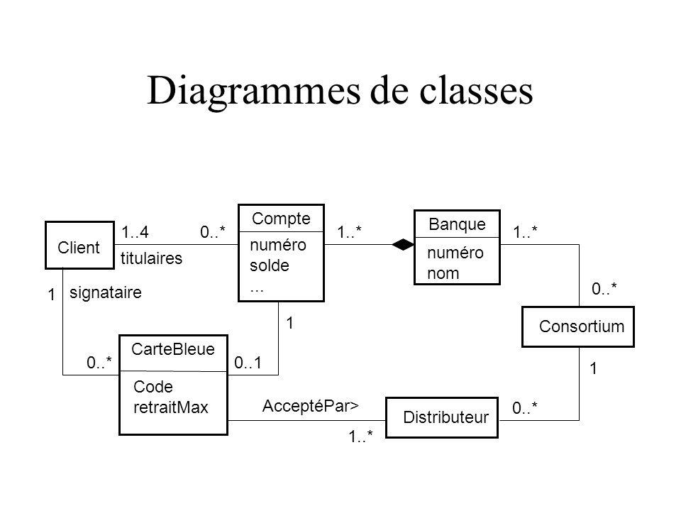 Diagrammes de classes Client 1..40..* titulaires Consortium Compte numéro solde...