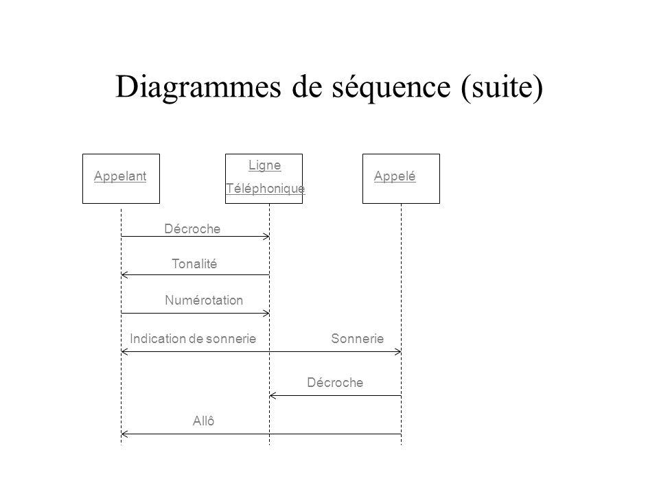 Diagrammes de séquence (suite) Appelant Ligne Téléphonique Appelé Décroche Tonalité Numérotation Indication de sonnerieSonnerie Décroche Allô